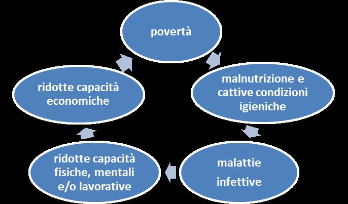 circolo poverta